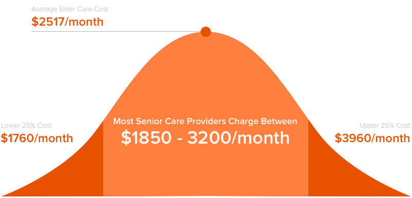 How Much Does Senior Care Cost Cost in 2018